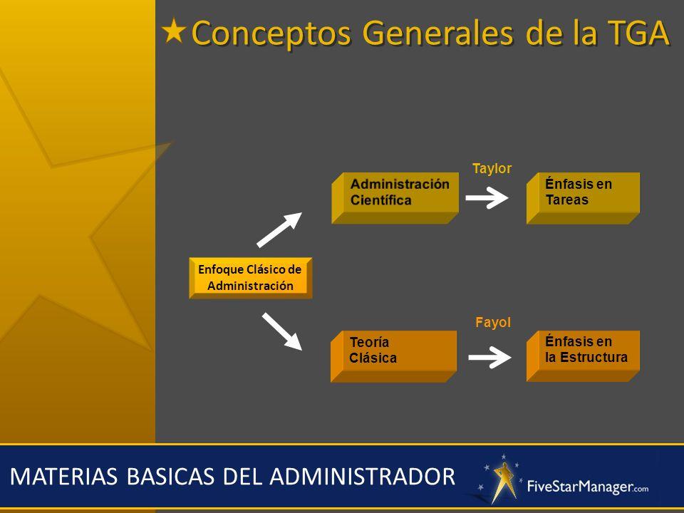 MATERIAS BASICAS DEL ADMINISTRADOR Enfoque Clásico de Administración Énfasis en Tareas Teoría Clásica Énfasis en la Estructura Taylor Fayol Conceptos