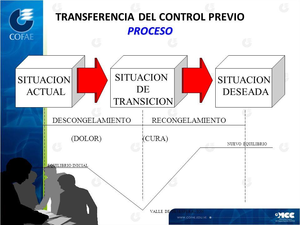 PROCESO TRANSFERENCIA DEL CONTROL PREVIO PROCESO SITUACION ACTUAL SITUACION DE TRANSICION SITUACION DESEADA DESCONGELAMIENTO RECONGELAMIENTO (DOLOR)(CURA) EQUILIBRIO INICIAL VALLE DE DESESPERACION NUEVO EQUILIBRIO