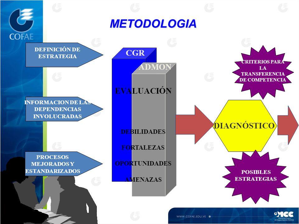 EVALUACIÓN DEBILIDADES FORTALEZAS OPORTUNIDADES AMENAZAS CGR ADMON METODOLOGIA DEFINICIÓN DE ESTRATEGIA PROCESOS MEJORADOS Y ESTANDARIZADOS INFORMACION DE LAS DEPENDENCIAS INVOLUCRADAS DIAGNÓSTICO POSIBLES ESTRATEGIAS CRITERIOS PARA LA TRANSFERENCIA DE COMPETENCIA