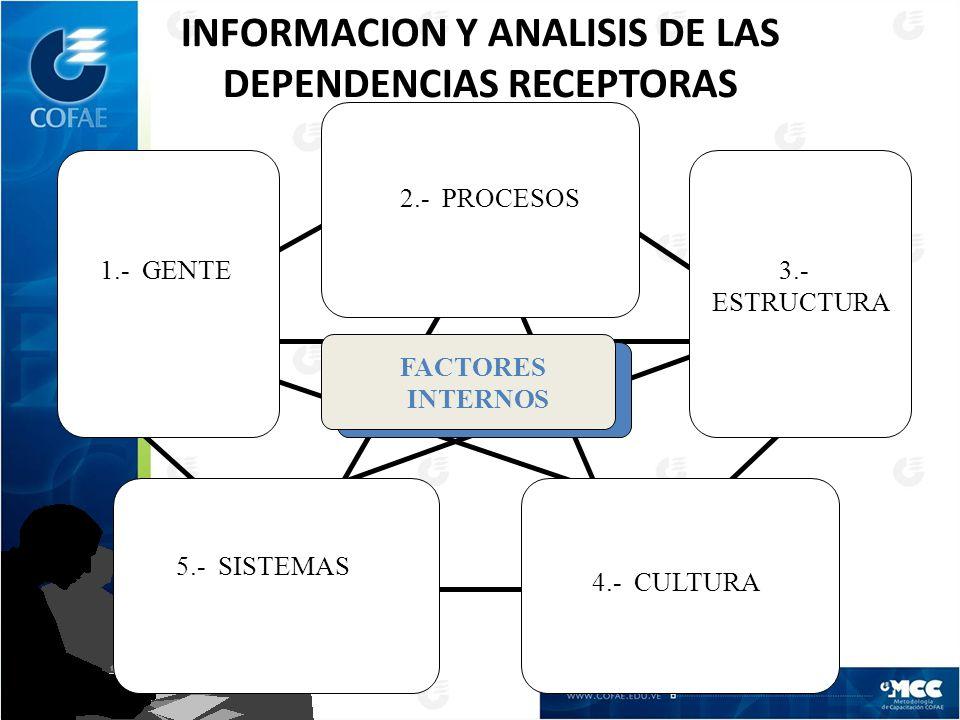 2.- PROCESOS FACTORES INTERNOS 3.- ESTRUCTURA 1.- GENTE 4.- CULTURA 5.- SISTEMAS INFORMACION Y ANALISIS DE LAS DEPENDENCIAS RECEPTORAS