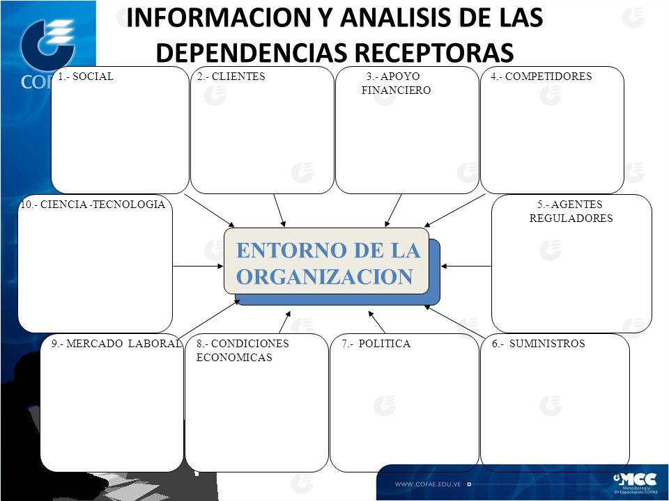 ENTORNO DE LA ORGANIZACION 2.- CLIENTES1.- SOCIAL 8.- CONDICIONES ECONOMICAS 7.- POLITICA6.- SUMINISTROS 5.- AGENTES REGULADORES 4.- COMPETIDORES3.- APOYO FINANCIERO 9.- MERCADO LABORAL 10.- CIENCIA -TECNOLOGIA INFORMACION Y ANALISIS DE LAS DEPENDENCIAS RECEPTORAS