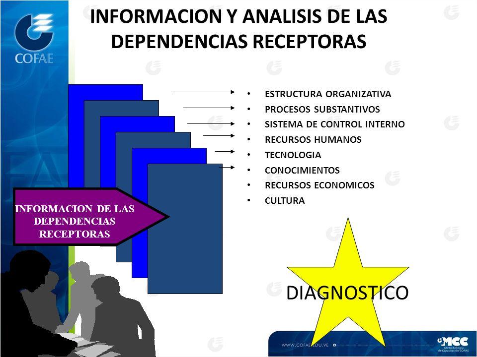 INFORMACION Y ANALISIS DE LAS DEPENDENCIAS RECEPTORAS ESTRUCTURA ORGANIZATIVA PROCESOS SUBSTANTIVOS SISTEMA DE CONTROL INTERNO RECURSOS HUMANOS TECNOLOGIA CONOCIMIENTOS RECURSOS ECONOMICOS CULTURA DIAGNOSTICO INFORMACION DE LAS DEPENDENCIAS RECEPTORAS