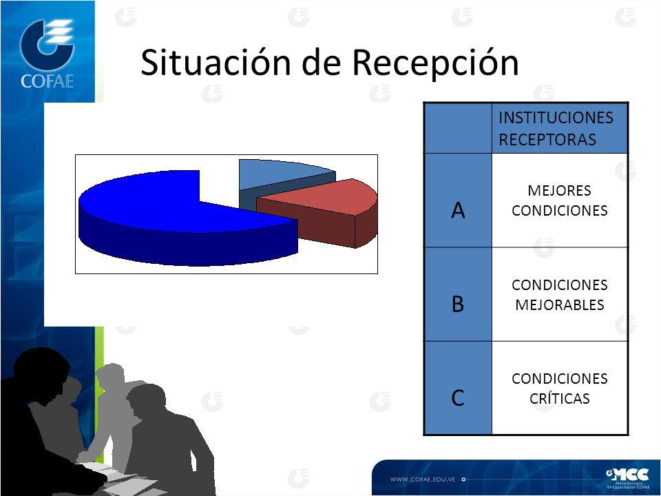 Situación de Recepción INSTITUCIONES RECEPTORAS A MEJORES CONDICIONES B CONDICIONES MEJORABLES C CONDICIONES CRÍTICAS