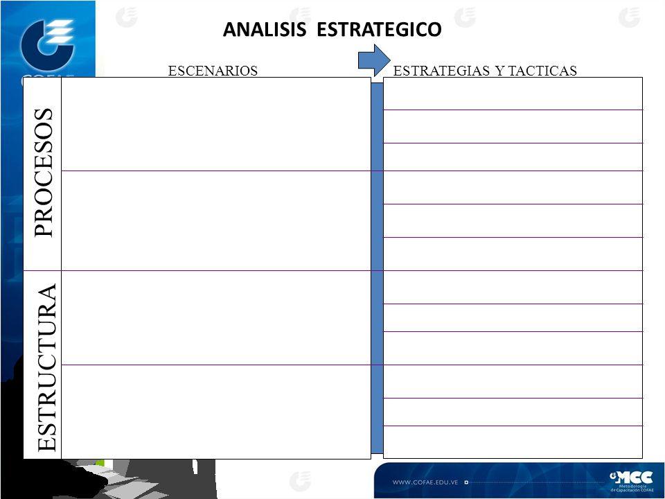 ANALISIS ESTRATEGICO PROCESOS ESCENARIOS ESTRATEGIAS Y TACTICAS ESTRUCTURA