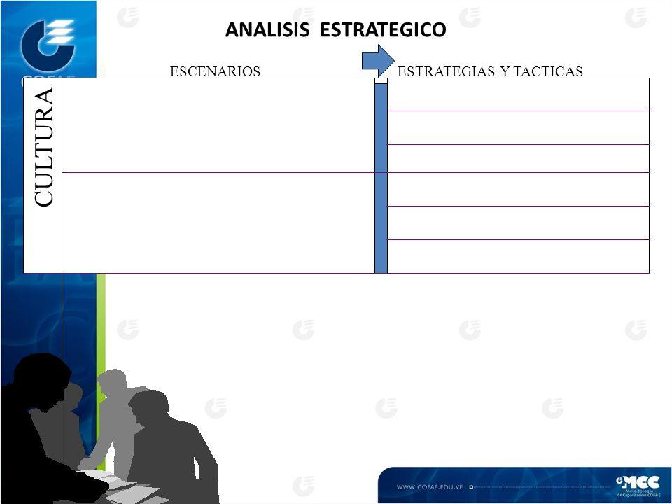 ANALISIS ESTRATEGICO CULTURA ESCENARIOS ESTRATEGIAS Y TACTICAS