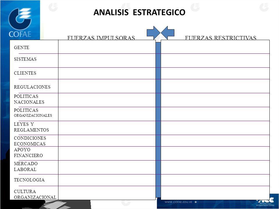 ANALISIS ESTRATEGICO GENTE SISTEMAS CLIENTES REGULACIONES POLITICAS NACIONALES POLITICAS ORGANIZACIONALES LEYES Y REGLAMENTOS CONDICIONES ECONOMICAS APOYO FINANCIERO MERCADO LABORAL TECNOLOGIA CULTURA ORGANIZACIONAL FUERZAS IMPULSORAS FUERZAS RESTRICTIVAS