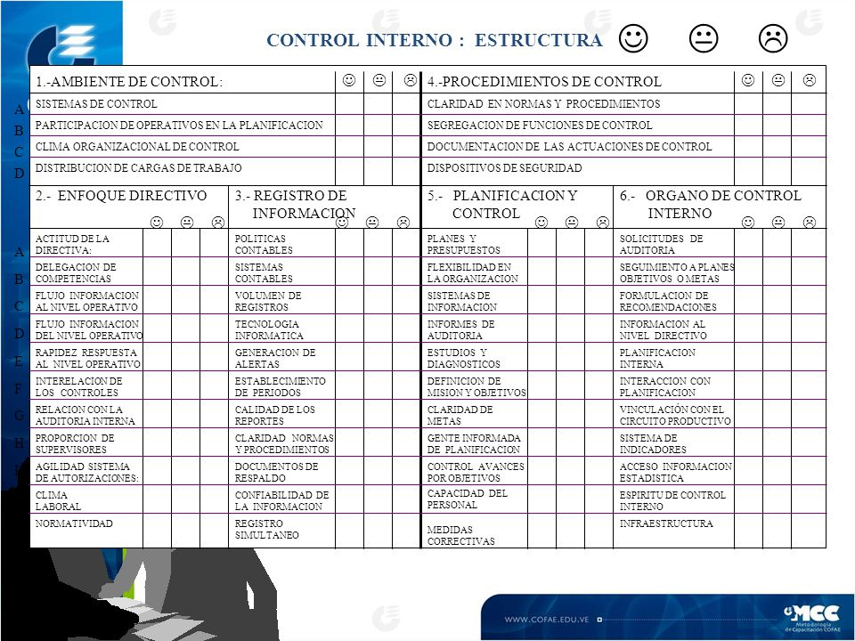 CONTROL INTERNO : ESTRUCTURA 1.-AMBIENTE DE CONTROL: 2.- ENFOQUE DIRECTIVO3.- REGISTRO DE INFORMACION 5.- PLANIFICACION Y CONTROL 6.- ORGANO DE CONTROL INTERNO 4.-PROCEDIMIENTOS DE CONTROL SISTEMAS DE CONTROL ACTITUD DE LA DIRECTIVA: INTERELACION DE LOS CONTROLES FLUJO INFORMACION AL NIVEL OPERATIVO PARTICIPACION DE OPERATIVOS EN LA PLANIFICACION RAPIDEZ RESPUESTA AL NIVEL OPERATIVO CLIMA ORGANIZACIONAL DE CONTROL DELEGACION DE COMPETENCIAS RELACION CON LA AUDITORIA INTERNA DISTRIBUCION DE CARGAS DE TRABAJO PROPORCION DE SUPERVISORES POLITICAS CONTABLES SISTEMAS CONTABLES VOLUMEN DE REGISTROS TECNOLOGIA INFORMATICA GENERACION DE ALERTAS ESTABLECIMIENTO DE PERIODOS CALIDAD DE LOS REPORTES CLARIDAD NORMAS Y PROCEDIMIENTOS DOCUMENTOS DE RESPALDO SEGREGACION DE FUNCIONES DE CONTROL DOCUMENTACION DE LAS ACTUACIONES DE CONTROL DISPOSITIVOS DE SEGURIDAD ESTUDIOS Y DIAGNOSTICOS FLEXIBILIDAD EN LA ORGANIZACION SISTEMAS DE INFORMACION INFORMES DE AUDITORIA SOLICITUDES DE AUDITORIA SEGUIMIENTO A PLANES OBJETIVOS O METAS CLARIDAD EN NORMAS Y PROCEDIMIENTOS AGILIDAD SISTEMA DE AUTORIZACIONES: PLANES Y PRESUPUESTOS FORMULACION DE RECOMENDACIONES INFORMACION AL NIVEL DIRECTIVO CONFIABILIDAD DE LA INFORMACION PLANIFICACION INTERNA INTERACCION CON PLANIFICACION DEFINICION DE MISION Y OBJETIVOS CLARIDAD DE METAS GENTE INFORMADA DE PLANIFICACION CONTROL AVANCES POR OBJETIVOS CLIMA LABORAL VINCULACIÓN CON EL CIRCUITO PRODUCTIVO SISTEMA DE INDICADORES ACCESO INFORMACION ESTADISTICA ESPIRITU DE CONTROL INTERNO FLUJO INFORMACION DEL NIVEL OPERATIVO ABCDABCD ABCDEFGHIJKABCDEFGHIJK INFRAESTRUCTURANORMATIVIDAD CAPACIDAD DEL PERSONAL MEDIDAS CORRECTIVAS REGISTRO SIMULTANEO