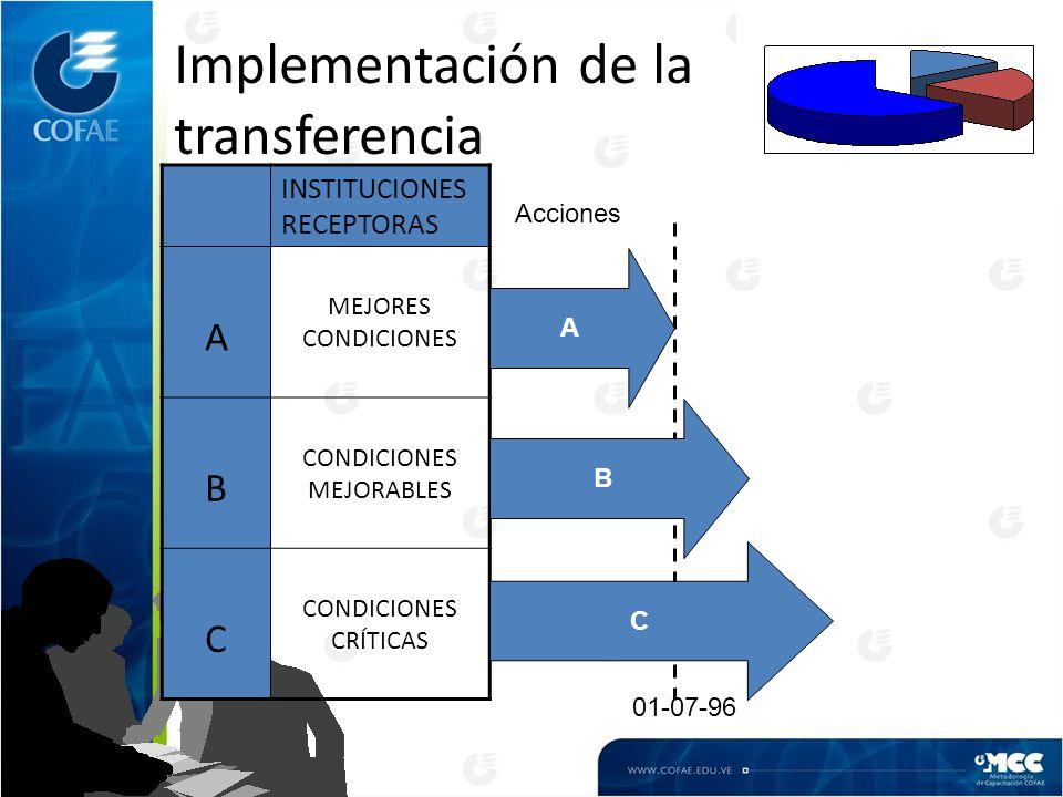 Implementación de la transferencia INSTITUCIONES RECEPTORAS A MEJORES CONDICIONES B CONDICIONES MEJORABLES C CONDICIONES CRÍTICAS 01-07-96 A B C Acciones