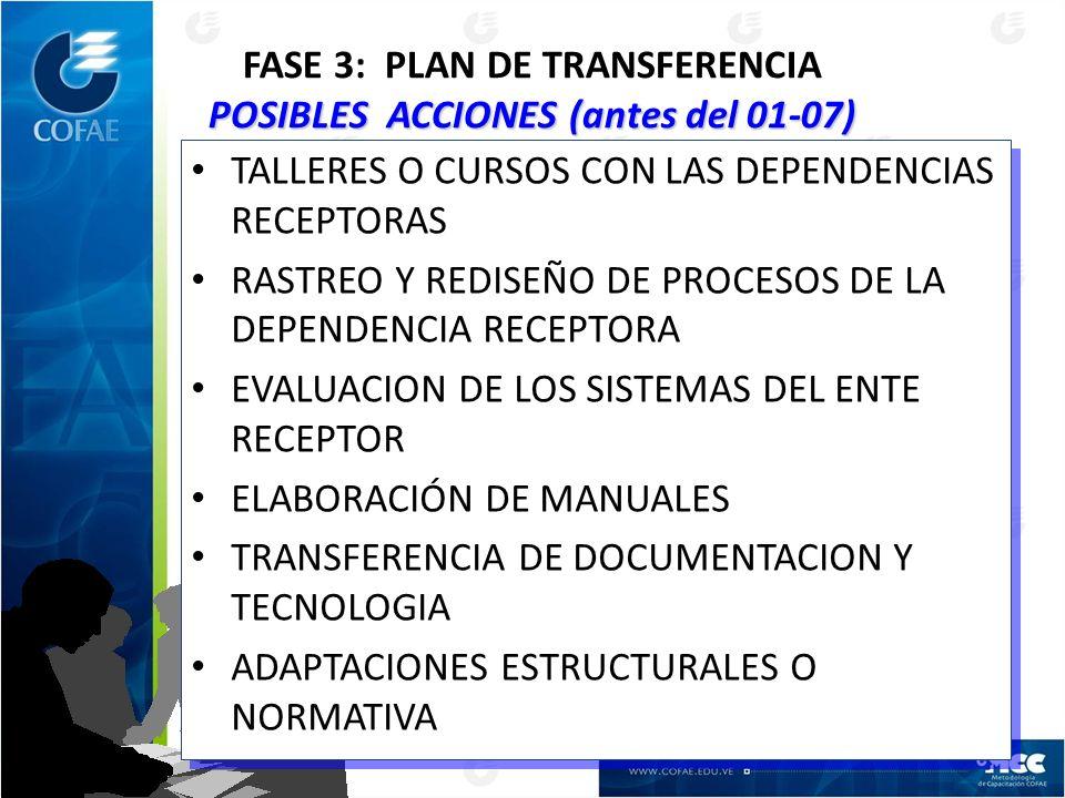 POSIBLES ACCIONES (antes del 01-07) FASE 3: PLAN DE TRANSFERENCIA POSIBLES ACCIONES (antes del 01-07) TALLERES O CURSOS CON LAS DEPENDENCIAS RECEPTORAS RASTREO Y REDISEÑO DE PROCESOS DE LA DEPENDENCIA RECEPTORA EVALUACION DE LOS SISTEMAS DEL ENTE RECEPTOR ELABORACIÓN DE MANUALES TRANSFERENCIA DE DOCUMENTACION Y TECNOLOGIA ADAPTACIONES ESTRUCTURALES O NORMATIVA TALLERES O CURSOS CON LAS DEPENDENCIAS RECEPTORAS RASTREO Y REDISEÑO DE PROCESOS DE LA DEPENDENCIA RECEPTORA EVALUACION DE LOS SISTEMAS DEL ENTE RECEPTOR ELABORACIÓN DE MANUALES TRANSFERENCIA DE DOCUMENTACION Y TECNOLOGIA ADAPTACIONES ESTRUCTURALES O NORMATIVA