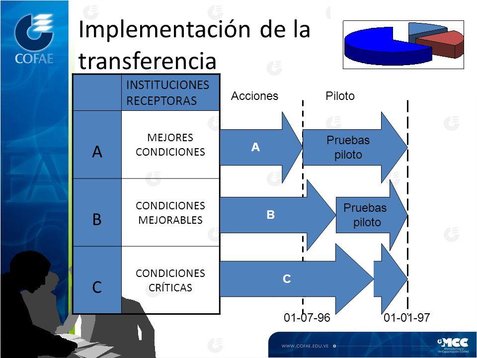 Implementación de la transferencia INSTITUCIONES RECEPTORAS A MEJORES CONDICIONES B CONDICIONES MEJORABLES C CONDICIONES CRÍTICAS 01-07-9601-01-97 A Pruebas piloto B C Pruebas piloto AccionesPiloto