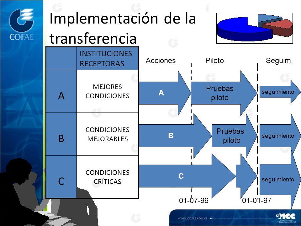 Implementación de la transferencia INSTITUCIONES RECEPTORAS A MEJORES CONDICIONES B CONDICIONES MEJORABLES C CONDICIONES CRÍTICAS 01-07-9601-01-97 A Pruebas piloto B C Pruebas piloto seguimiento AccionesPilotoSeguim.