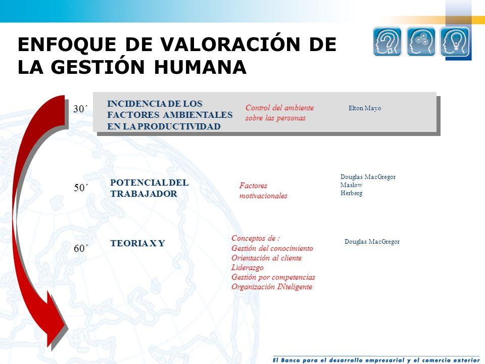 70´ FUNCION Empleados, Cargos, Antigüedad y Cumplimiento Control de las Personas Control de los Procesos Creación de Valor Restauración de Equilibrios
