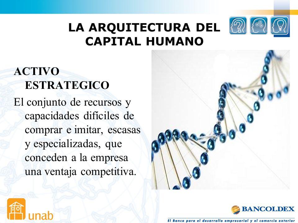 Capacidad Organizacional ADN Corporativo Una capacidad organizacional medular debe tener impacto corporativo, es decir su aplicación a lo largo de tod