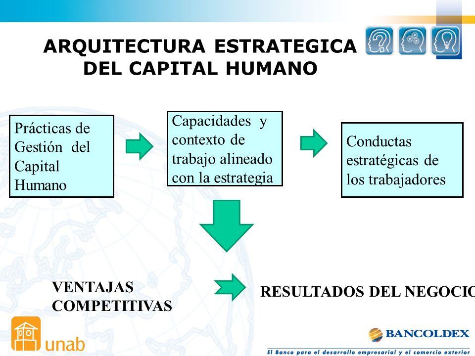 LA ARQUITECTURA DEL CAPITAL HUMANO ACTIVO ESTRATEGICO El conjunto de recursos y capacidades difíciles de comprar e imitar, escasas y especializadas, q