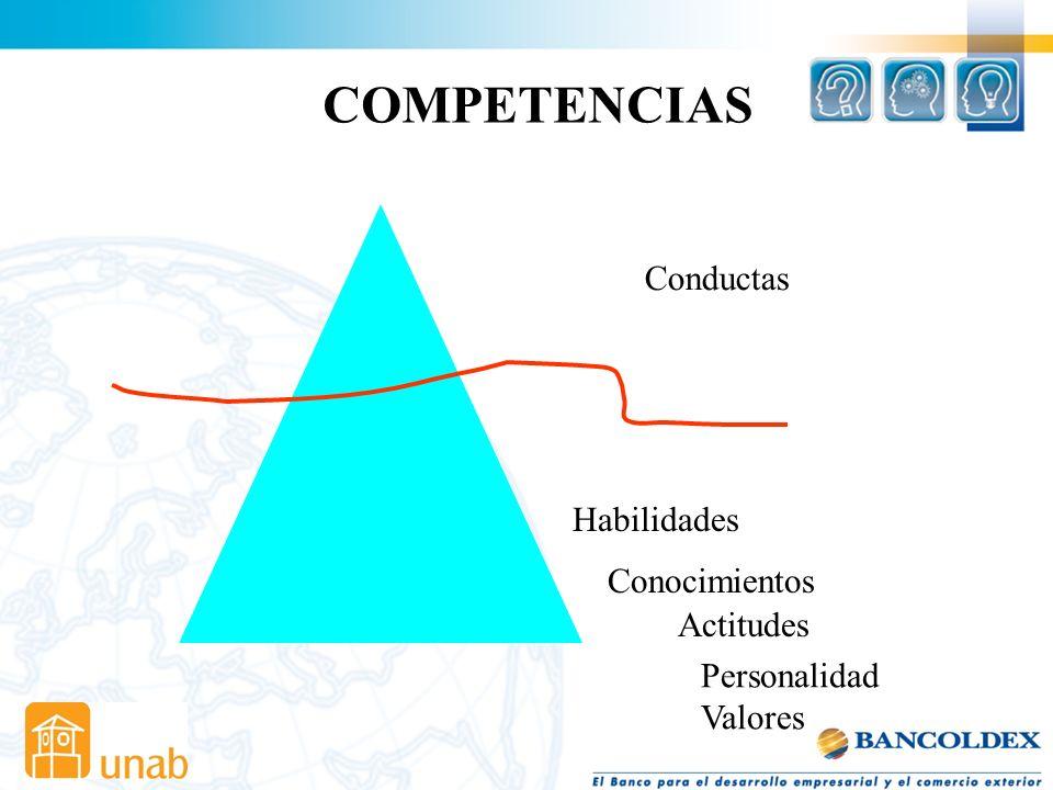 ¿QUÉ ES UNA COMPETENCIA? Conjunto de conocimientos, habilidades, destrezas, actitudes y valores, en términos de conductas observables cuya aplicación