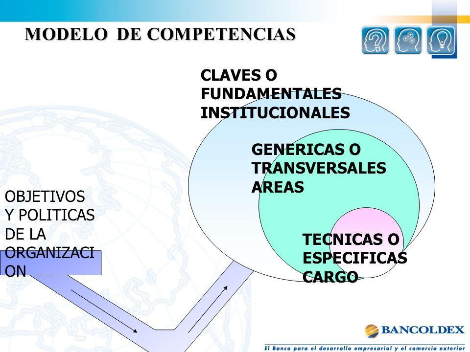 MODELO DE COMPETENCIAS CONJUNTO DE COMPETENCIAS IDENTIFICADAS COMO NECESARIAS PARA LA ORGANIZACIÓN,QUE SE RELACIONAN ENTRE SI PARA DEFINIR PATRONES DE