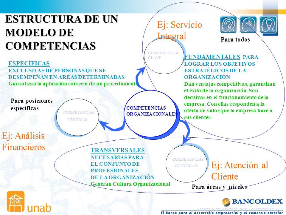 MODELO DE COMPETENCIAS CLAVES O FUNDAMENTALES INSTITUCIONALES GENERICAS O TRANSVERSALES AREAS TECNICAS O ESPECIFICAS CARGO OBJETIVOS Y POLITICAS DE LA