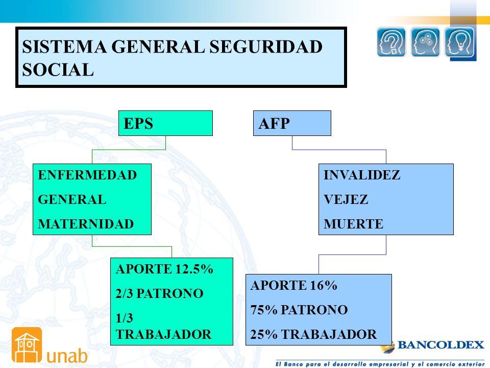 La Ley 100 de 1993 Determina la estructura de la Seguridad Social en el país, la cual consta de tres componentes como son: El Régimen de Pensiones, la