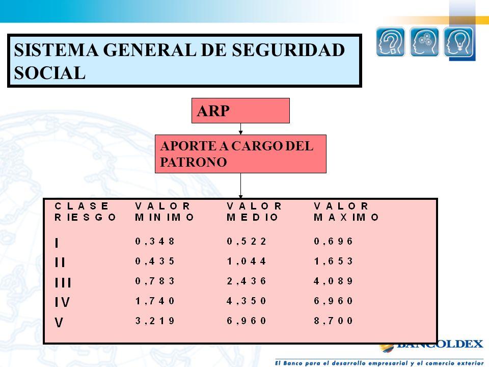 SISTEMA GENERAL SEGURIDAD SOCIAL EPS ENFERMEDAD GENERAL MATERNIDAD APORTE 12.5% 2/3 PATRONO 1/3 TRABAJADOR AFP INVALIDEZ VEJEZ MUERTE APORTE 16% 75% P