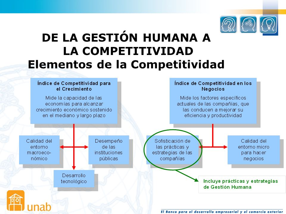 DE LA GESTIÓN HUMANA A LA COMPETITIVIDAD Elementos de la Competitividad La persona Desempeño profesional superior Iniciativa Habilidad para resolver p