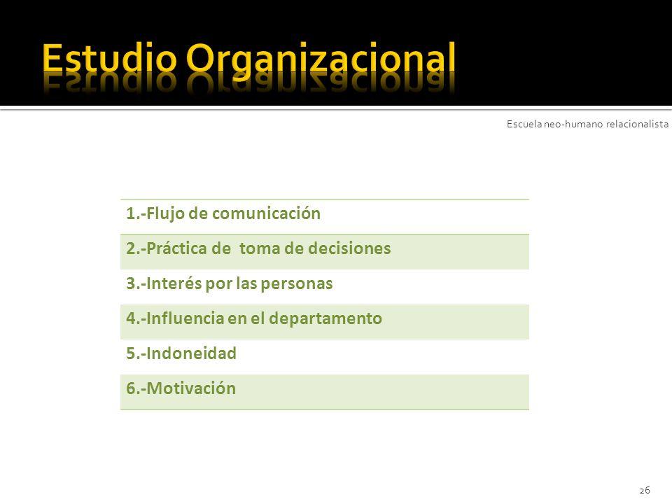 26 1.-Flujo de comunicación 2.-Práctica de toma de decisiones 3.-Interés por las personas 4.-Influencia en el departamento 5.-Indoneidad 6.-Motivación