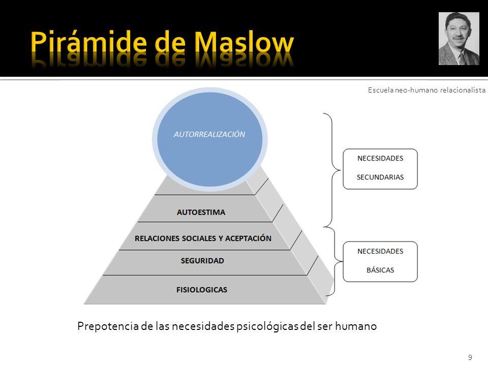 9 Prepotencia de las necesidades psicológicas del ser humano Escuela neo-humano relacionalista