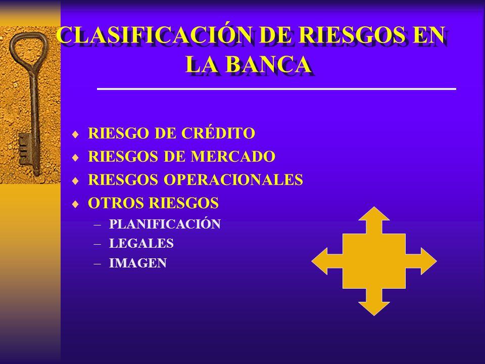 CLASIFICACIÓN DE RIESGOS EN LA BANCA RIESGO DE CRÉDITO RIESGOS DE MERCADO RIESGOS OPERACIONALES OTROS RIESGOS –PLANIFICACIÓN –LEGALES –IMAGEN