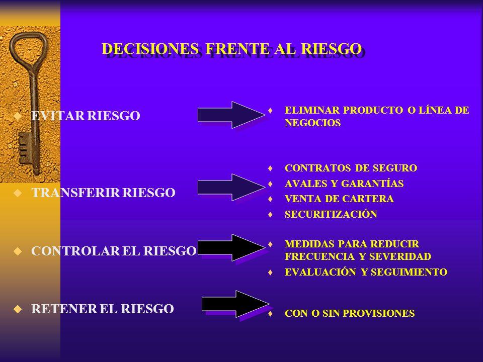 DECISIONES FRENTE AL RIESGO ELIMINAR PRODUCTO O LÍNEA DE NEGOCIOS CONTRATOS DE SEGURO AVALES Y GARANTÍAS VENTA DE CARTERA SECURITIZACIÓN MEDIDAS PARA REDUCIR FRECUENCIA Y SEVERIDAD EVALUACIÓN Y SEGUIMIENTO CON O SIN PROVISIONES EVITAR RIESGO TRANSFERIR RIESGO CONTROLAR EL RIESGO RETENER EL RIESGO