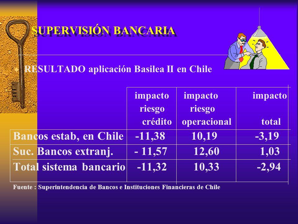 SUPERVISIÓN BANCARIA RESULTADO aplicación Basilea II en Chile impacto impacto impacto riesgo riesgo crédito operacional total Bancos estab, en Chile -11,38 10,19 -3,19 Suc.