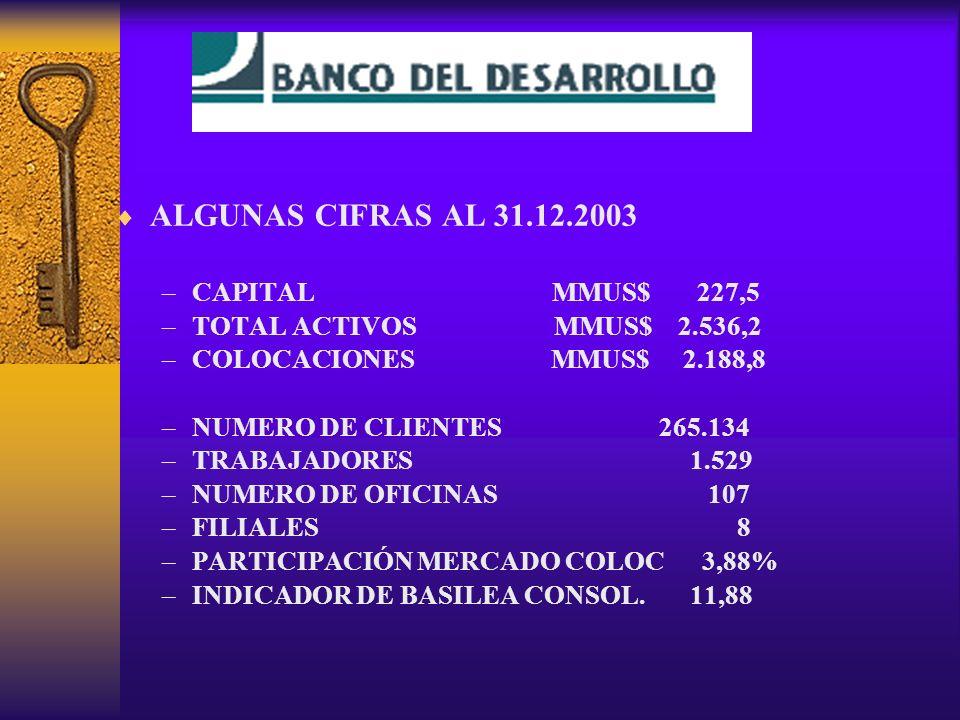ALGUNAS CIFRAS AL 31.12.2003 –CAPITAL MMUS$ 227,5 –TOTAL ACTIVOS MMUS$ 2.536,2 –COLOCACIONES MMUS$ 2.188,8 –NUMERO DE CLIENTES 265.134 –TRABAJADORES 1.529 –NUMERO DE OFICINAS 107 –FILIALES 8 –PARTICIPACIÓN MERCADO COLOC 3,88% –INDICADOR DE BASILEA CONSOL.