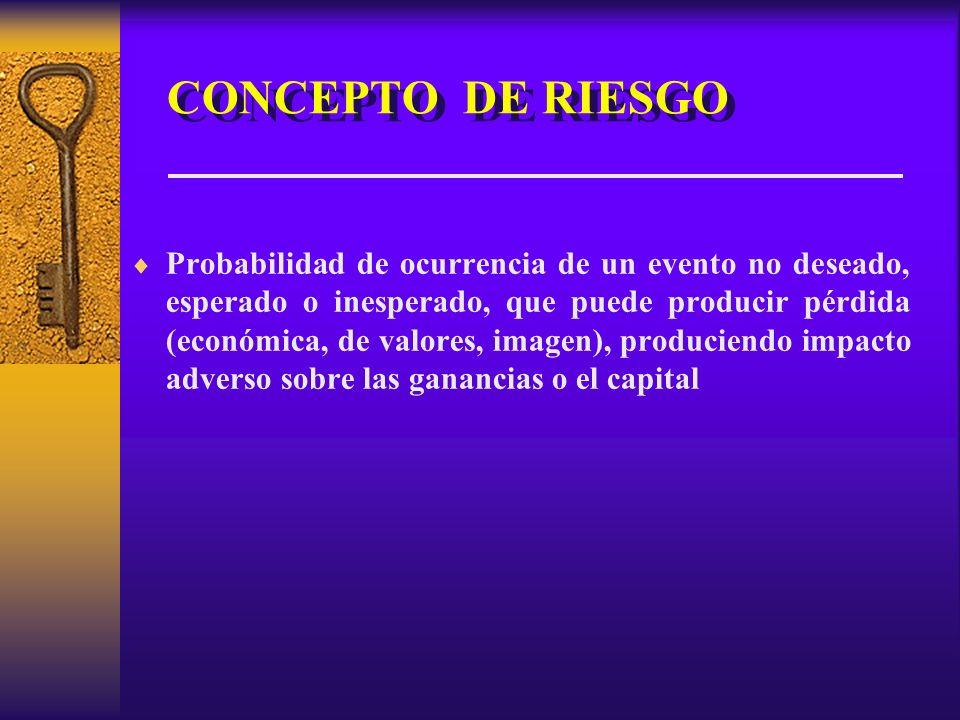 CONCEPTO DE RIESGO Probabilidad de ocurrencia de un evento no deseado, esperado o inesperado, que puede producir pérdida (económica, de valores, imagen), produciendo impacto adverso sobre las ganancias o el capital