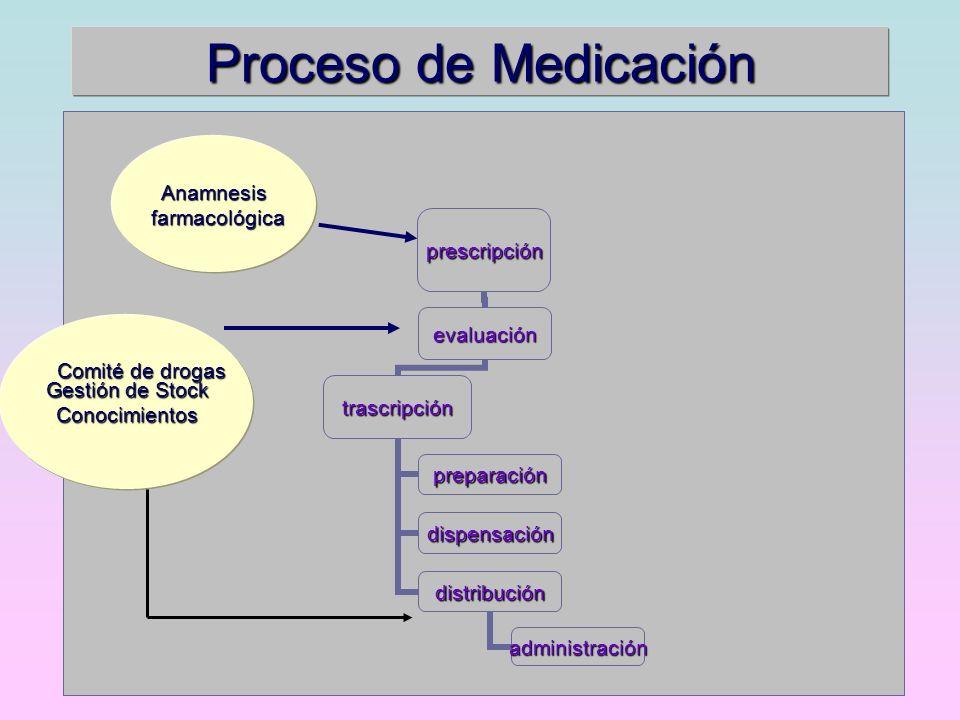 Proceso de Medicación Anamnesis farmacológica farmacológica Gestión de Stock Conocimientos Comité de drogas
