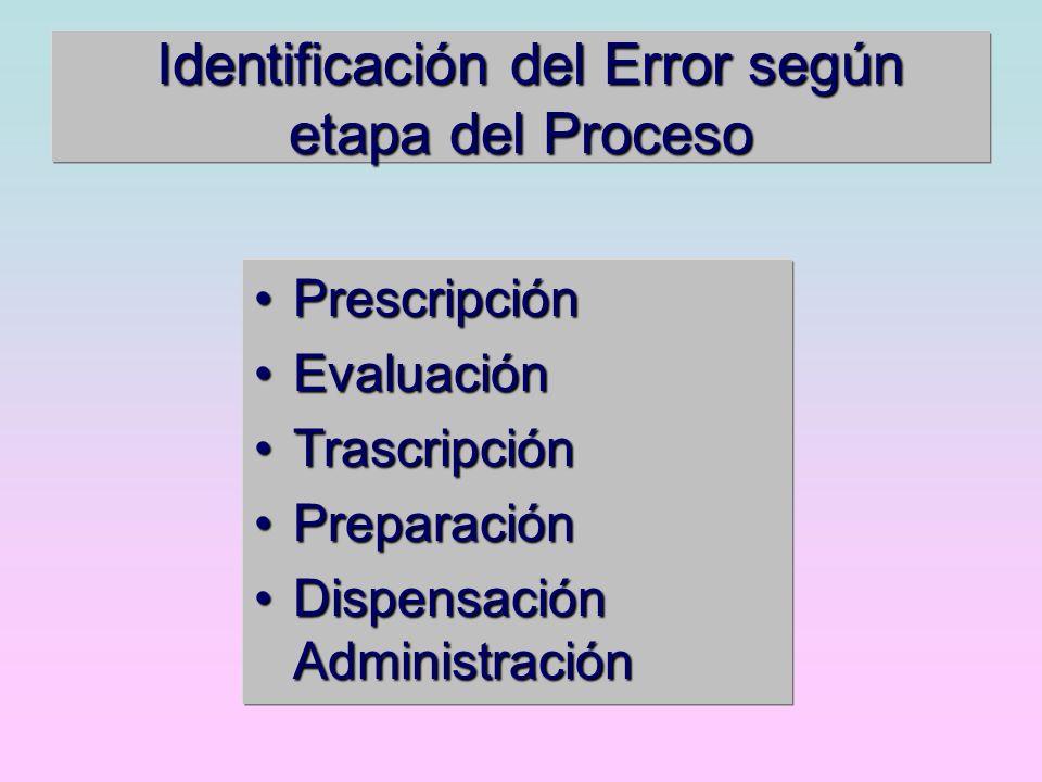 Identificación del Error según etapa del Proceso PrescripciónPrescripción EvaluaciónEvaluación TrascripciónTrascripción PreparaciónPreparación Dispens