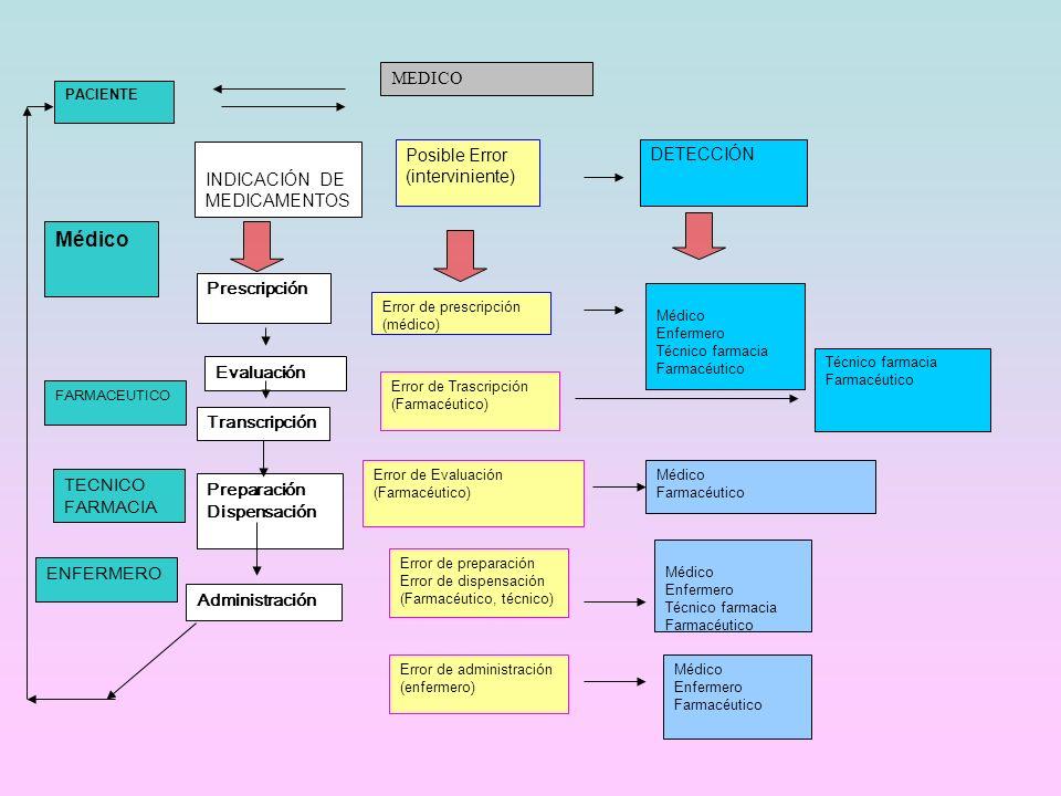 PACIENTE INDICACIÓN DE MEDICAMENTOS Prescripción Error de Trascripción (Farmacéutico) Evaluación Error de prescripción (médico) Médico Enfermero Técni