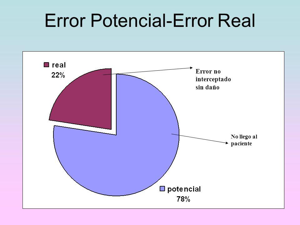 Error Potencial-Error Real Error no interceptado sin daño No llego al paciente