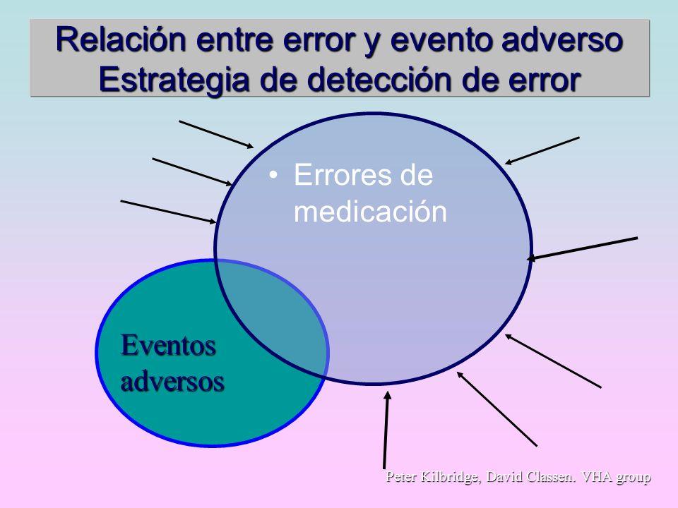 Relación entre error y evento adverso Estrategia de detección de error Errores de medicación Eventos adversos Peter Kilbridge, David Classen. VHA grou