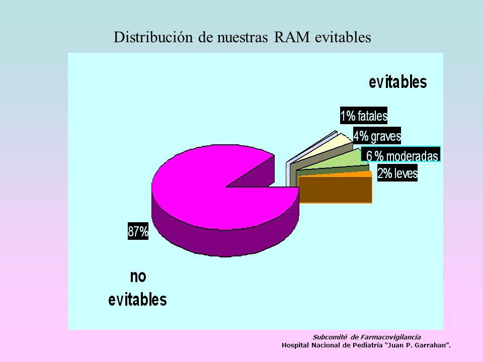 Distribución de nuestras RAM evitables Subcomité de Farmacovigilancia Hospital Nacional de Pediatría Juan P. Garrahan.