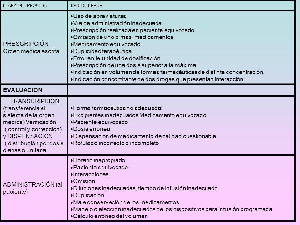 ETAPA DEL PROCESOTIPO DE ERROR PRESCRIPCIÓN Orden medica escrita Uso de abreviaturas Vía de administración inadecuada Prescripción realizada en pacien
