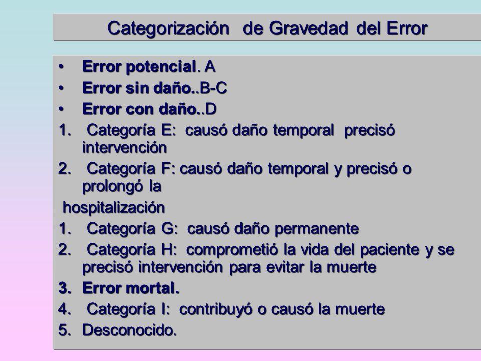 Categorización de Gravedad del Error Error potencial. AError potencial. A Error sin daño..B-CError sin daño..B-C Error con daño..DError con daño..D 1.