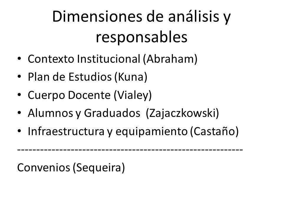 Dimensiones de análisis y responsables Contexto Institucional (Abraham) Plan de Estudios (Kuna) Cuerpo Docente (Vialey) Alumnos y Graduados (Zajaczkowski) Infraestructura y equipamiento (Castaño) ----------------------------------------------------------- Convenios (Sequeira)