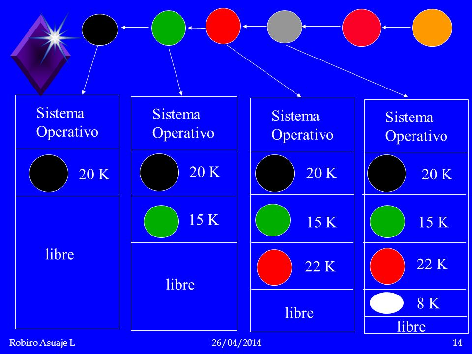 Robiro Asuaje L26/04/201414 Sistema Operativo Sistema Operativo Sistema Operativo 20 K 15 K 22 K libre Sistema Operativo 20 K 15 K 22 K 8 K libre