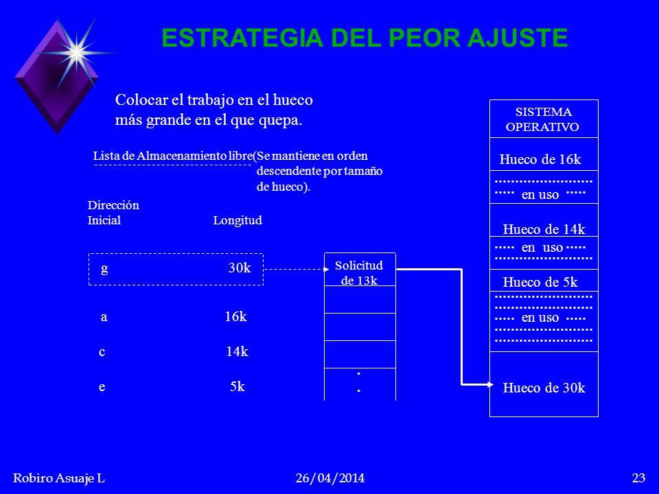 Robiro Asuaje L26/04/201423 ESTRATEGIA DEL PEOR AJUSTE SISTEMA OPERATIVO Hueco de 16k en uso Hueco de 14k en uso Hueco de 5k en uso Hueco de 30k Solic
