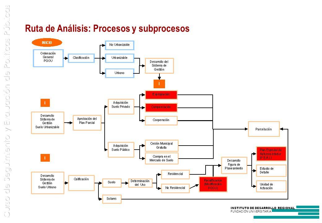 INSTITUTO DE DESARROLLO REGIONAL FUNDACIÓN UNIVERSITARIA Ruta de Análisis: Procesos y subprocesos