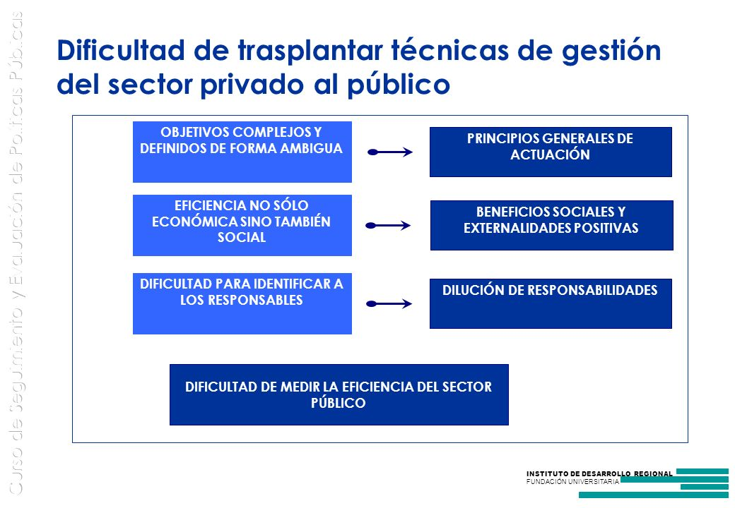 INSTITUTO DE DESARROLLO REGIONAL FUNDACIÓN UNIVERSITARIA Dificultad de trasplantar técnicas de gestión del sector privado al público OBJETIVOS COMPLEJOS Y DEFINIDOS DE FORMA AMBIGUA EFICIENCIA NO SÓLO ECONÓMICA SINO TAMBIÉN SOCIAL DIFICULTAD PARA IDENTIFICAR A LOS RESPONSABLES PRINCIPIOS GENERALES DE ACTUACIÓN BENEFICIOS SOCIALES Y EXTERNALIDADES POSITIVAS DILUCIÓN DE RESPONSABILIDADES DIFICULTAD DE MEDIR LA EFICIENCIA DEL SECTOR PÚBLICO