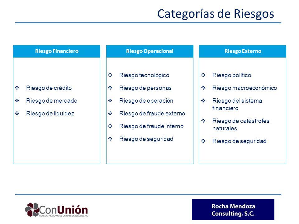 Categorías de Riesgos Riesgo Financiero Riesgo de crédito Riesgo de mercado Riesgo de liquidez Riesgo Operacional Riesgo tecnológico Riesgo de persona