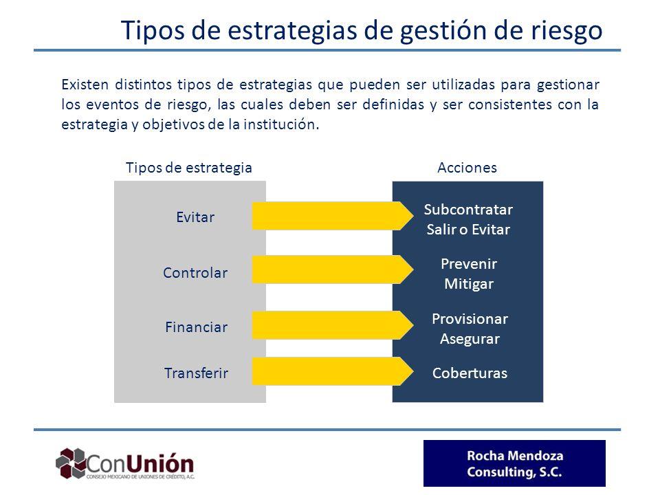 Tipos de estrategias de gestión de riesgo Tipos de estrategiaAcciones Evitar Controlar Financiar Transferir Subcontratar Salir o Evitar Prevenir Mitig