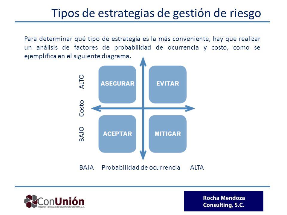 Para determinar qué tipo de estrategia es la más conveniente, hay que realizar un análisis de factores de probabilidad de ocurrencia y costo, como se