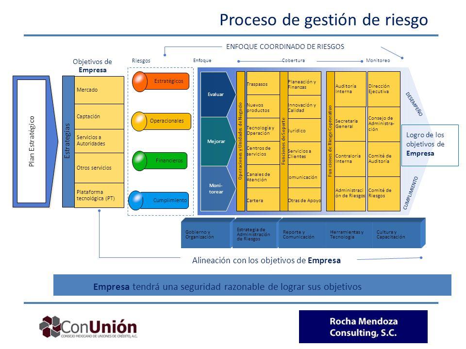 Proceso de gestión de riesgo Plataforma tecnológica (PT) Servicios a Autoridades Mercado Captación Empresa tendrá una seguridad razonable de lograr su