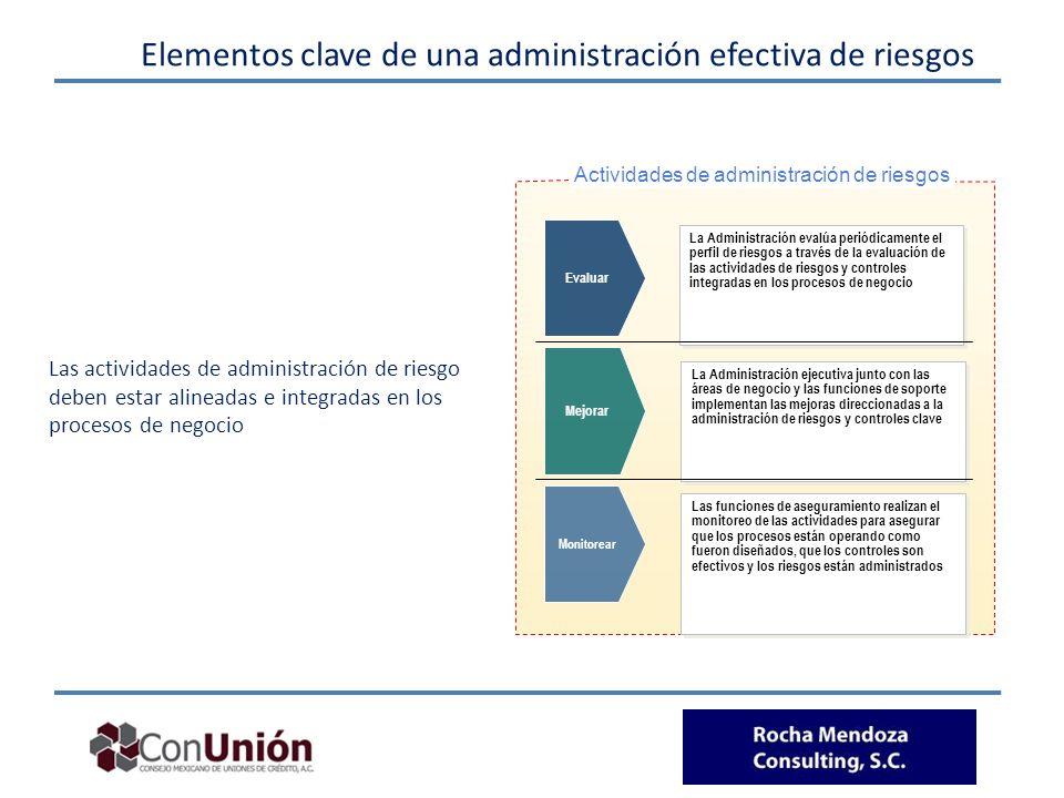 Elementos clave de una administración efectiva de riesgos Evaluar Mejorar Monitorear La Administración evalúa periódicamente el perfil de riesgos a tr