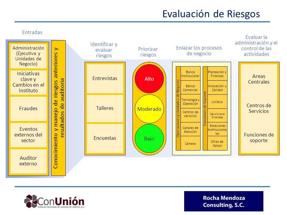 Evaluación de Riesgos Administración (Ejecutiva y Unidades de Negocio) Iniciativas clave y Cambios en el Instituto Fraudes Eventos externos del sector